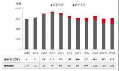 2010-2020年中国电动自行车锂电车型产量分析与预测